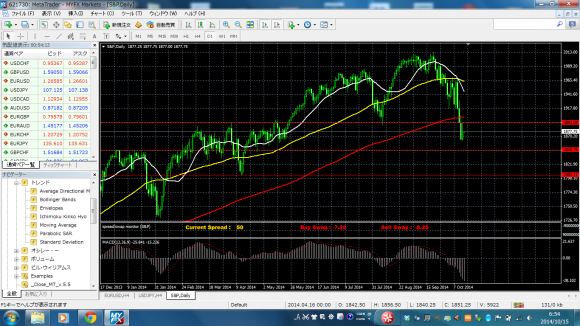 sp500_moveave